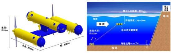 実証機のサイズと設置イメージ(図:2者共同のニュースリリースより)