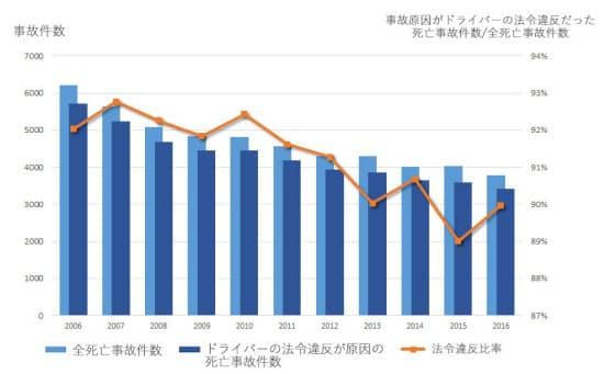 図1 日本の交通死亡事故における運転者が原因となった事故の推移。2006 ~2016年の間、減少傾向にあるものの、原付以上の車両の運転者による死亡事故の割合は約9割で推移している(図:警察庁交通局が公開している統計資料を基に作成)