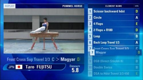 放送用の画面例。技の種類や難易度などを画面に表示。体操に詳しくない一般の視聴者にとって中継の魅力が大きく増す(図:富士通)