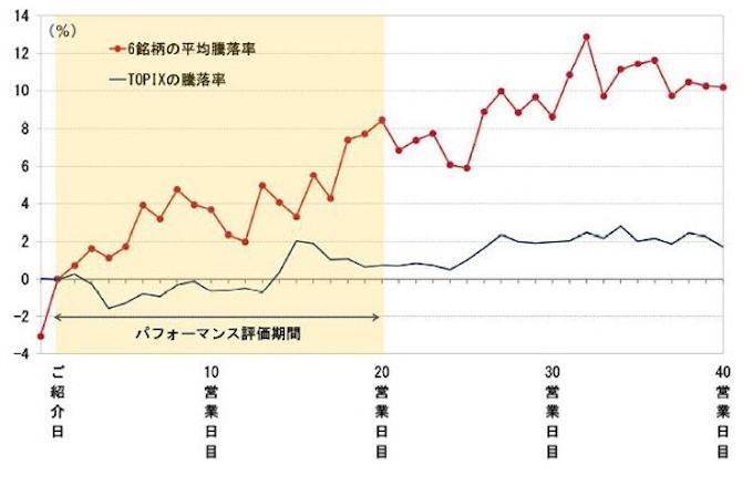 大和 証券 の 株価