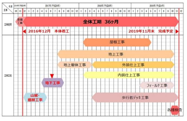 新国立競技場の2017年6月23日時点での全体工程表(資料:日本スポーツ振興センター)