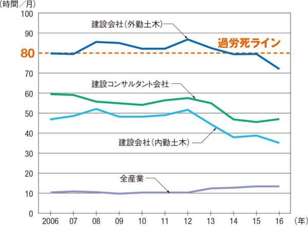 建設会社、建設コンサルタント会社の1カ月当たりの残業時間。建設会社は11月単月、建設コンサルタント会社は10月単月の平均値。それぞれ日本建設産業職員労働組合協議会と全国建設関連産業労働組合連合会の2016年アンケート結果より引用。全産業は厚生労働省の資料に基づき日経コンストラクションが作成
