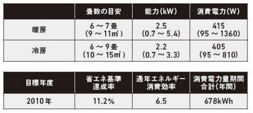 主なエアコンのカタログ値の例(資料:松尾和也)