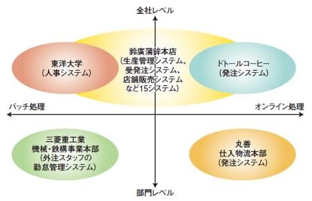 図1 アルテッチ(ウルグアイ)が開発・販売するアプリケーション自動生成ツール「GeneXus(ジェネクサス)」で開発したシステムの適用範囲  ユーザー企業が幅広い分野のシステムで活用し始めた。