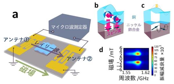 (a)SAWフィルター素子の構造、(b)レイリー波による交流スピン流の生成、(c)交流スピン流による磁気量変化およびレイリー波振幅の減衰、(d)磁気量変化によるレイリー波の振幅減衰量(図:3者共同のニュースリリースより)