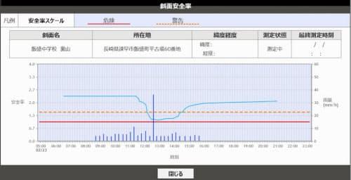 土砂災害の予兆検知システムの画面イメージ(画像提供:NEC)