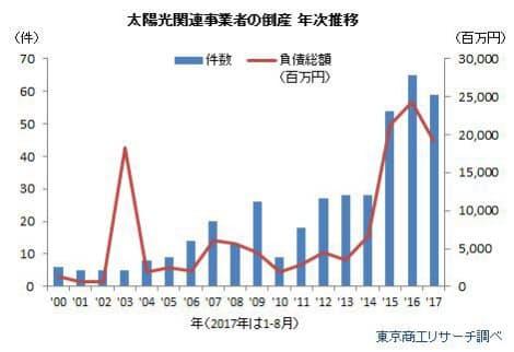 倒産数は過去最高で推移(出所:東京商工リサーチ)