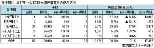 大型の負債の倒産は減り、小口の倒産が増えている(出所:東京商工リサーチ)