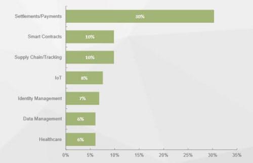 ブロックチェーンを導入、あるいは導入を検討している企業による活用計画分野。決済/支払い分野が大部分を占める。出典:ジュニパーリサーチ