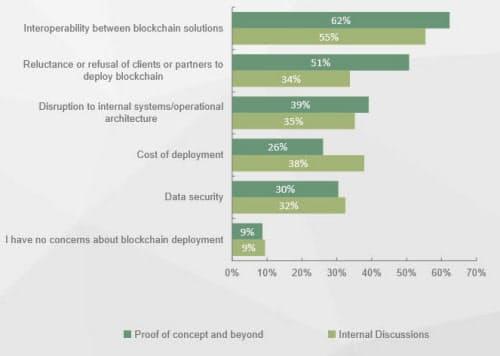 企業のブロックチェーンに対する懸念。相互運用性に関する懸念はブロックチェーンに本腰を入れている企業から最も多く寄せられた。出典:ジュニパーリサーチ