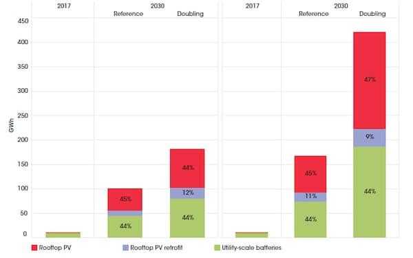 図1 再エネの導入比率を倍増した場合、2030年までに設置される定置型蓄電池の設備容量は17倍(左グラフの右端)~38倍(右グラフの右端)に増加しうるとの見通しを示した(出所:IRENA)