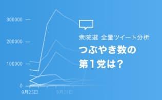 日本中でツイッターに投稿されたすべてのつぶやきから党名に触れたものを分析した
