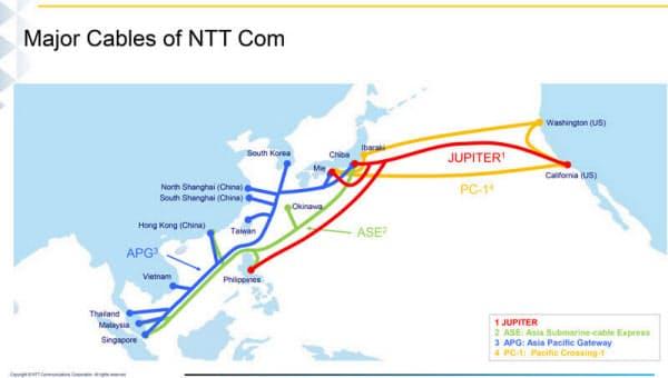 NTTコミュニケーションズの主な海底ケーブル
