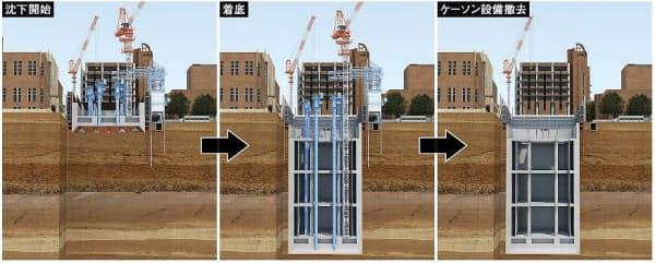 ニューマチックケーソン工法による工事計画の概要。ケーソンく体の下部に気密性の高い作業室を設けて圧縮空気を送り込み、水や泥の流入を防ぎながら掘削作業を行う。地上部で構築したく体を沈設していく。着底後にケーソン工事で使用した機械や設備を解体・搬出する(資料:清水建設)