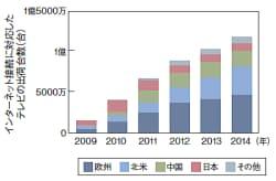 図3 ネット・テレビの出荷は2014年に1億台超に  DisplaySearch社の調査によれば,インターネットに接続できるテレビの出荷台数は,2010年に世界で4000万台を超える見通し。2014年には1億1800万台に達するという。インターネット対応がこれから本格化する北米や欧州,中国の伸びが大きい。データは同社の『Quarterly TV Design and Features Report』から。
