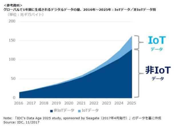 c7ed43e501 IDC Japan、国内IoT市場のコグニティブ(AI)活用動向調査結果を発表 :日本経済新聞
