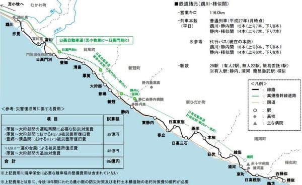 日高線(鵡川―様似間)沿線の概要。JR北海道が16年12月に復旧断念を公表した時の資料(資料:JR北海道)