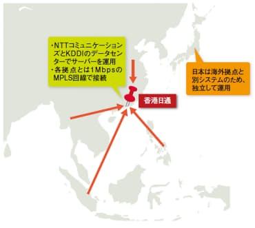 図1 香港日本通運は日本を除くアジア地域のサーバーを香港に集約  従来、日本を除くアジア地域の各拠点で運用していた6台のサーバー(IBM System iシリーズ)を香港に集約した。なお、MPLSについては本文下の[注2]を参照。