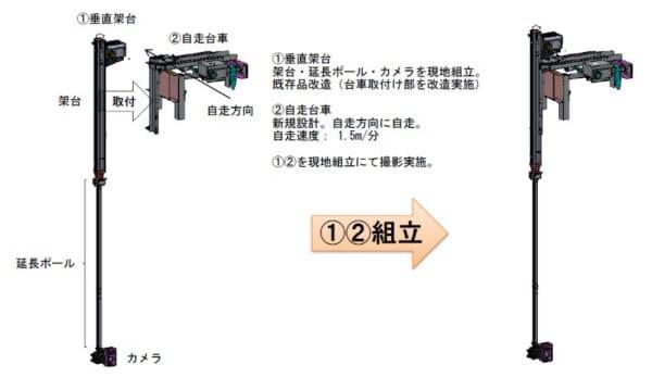 自走式のロボットカメラの構成部材と組み立てのイメージ(資料:三井住友建設)