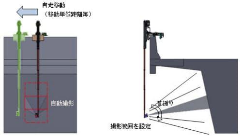 自走イメージとロボットカメラの動き(資料:三井住友建設)