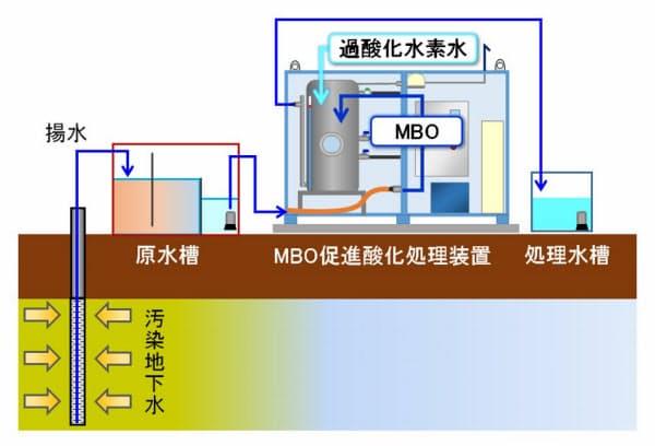 MBO(マイクロバブルオゾン)促進酸化処理工法の装置一式(資料:NIPPO)