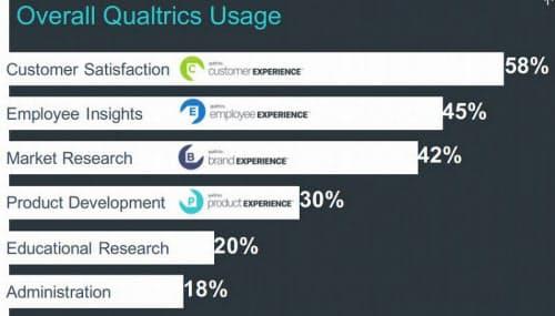 ユーザーが最も使っている4つの要素に特化した4つの調査サービスをクラウドで提供する