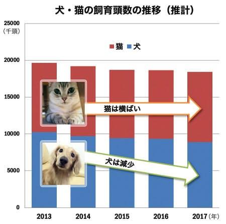 出所:全国犬猫飼育実態調査(ペットフード協会)