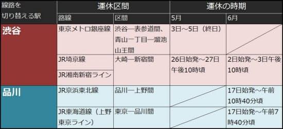 線路切り替えに伴う運休の日程。JR東日本と東京メトロの資料を基に日経コンストラクションが作成