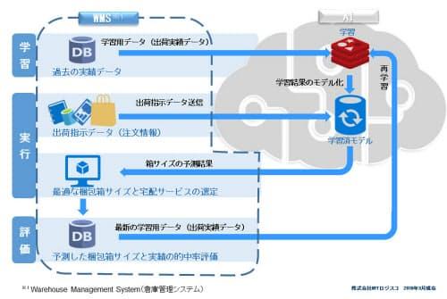 倉庫管理システムとクラウドAIの連携イメージ(図:NTTロジスコ)