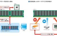 図1 ウィンドウズは内蔵メモリーを拡張するために、HDD上に「仮想メモリー」を作成する。内蔵メモリーからあふれたデータを仮想メモリーに書き込むのだ。ところが、HDDはメモリーより読み書きが遅い。USBメモリーや余ったメモリーなどでHDDを手助けすれば、全体の動作を高速化できる