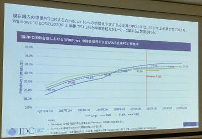 国内の企業向けパソコンの稼働台数におけるWindows 10移行比率(出所:IDC Japan)