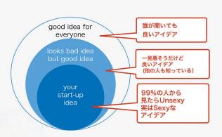 99%の人が良くないと思うアイデアにこそ好機がある。馬田隆明氏作成のスライド「あなたのスタートアップのアイデアの育てかた」の図をもとに吹き出し部分を著者が加筆した