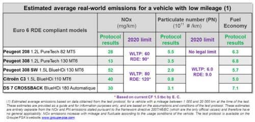 グループPSAの5車種の測定結果