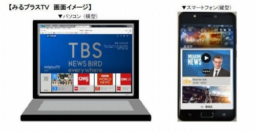 みるプラスTVの画面イメージ(出所:イッツ・コミュニケーションズ)