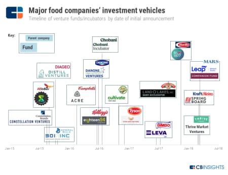 食品大手の投資ファンド(ベンチャーファンド・インキュベーターのタイムライン、発表日ベース)