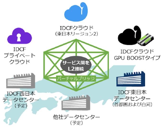 IDCフロンティア、クラウド・データセンター間の仮想L2接続サービスを ...