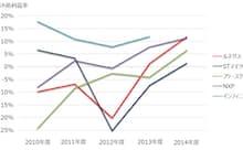 グローバル車載向け半導体メーカー税引き前利益率 出所:SPEEDA、会社資料をもとにGFリサーチ作成