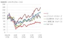 インフラ事業を手がける日米4社とS&P 500の株価パフォーマンス(ドルベース、2007年1月末=100) 出所:SPEEDAをもとにGFリサーチ作成