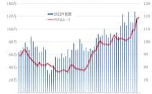 為替レートと訪日外客数(月次) 出所:日本政府観光局(JNTO)、SPEEDAをもとにGFリサーチ作成