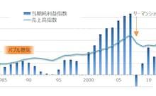 自動車メーカー3社の売上高・当期純利益指数の推移(1985年度=100) データ出所:SPEEDAをもとにGFリサーチ作成