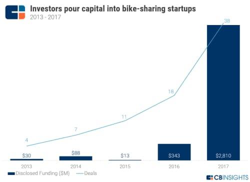 投資家は自転車シェアのスタートアップに資金をつぎ込んでいる