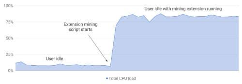 仮想通貨の採掘によるCPUリソースの消費(出所:米グーグルの「Chromium Blog」)