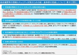 中央省庁などの情報セキュリティー対策に関する「統一基準」の見直し案(出所:サイバーセキュリティ戦略本部)