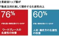 出所:JLL Global Corporate Real Estate Survey 2015