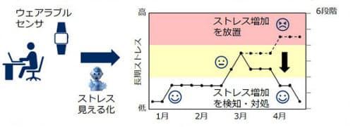 長期ストレスを兆候も含めて把握し、高ストレスになることを未然に防ぐ(画像:NEC)