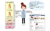 図1 ローソンのソーシャルメディア戦略  ソーシャルメディア上の架空キャラクターを確立し、関連部門が連携して情報を発信する体制を敷いている。