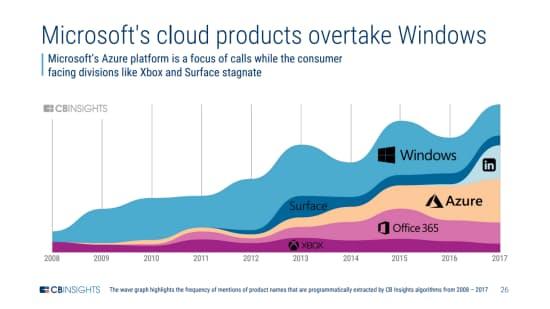 MS幹部のクラウド製品への言及回数、ウィンドウズを上回る