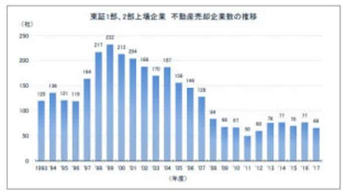 東京商工リサーチ、2017年度「東証1部・2部上場企業 不動産売却」調査 ...