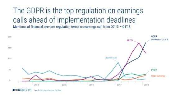 GDPRはその施行を控えて決算発表で最も話題に(2013年4~6月期から18年1~3月期の決算発表での金融関連規制への言及回数)