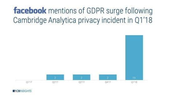 データの不正流出事件を受け、フェイスブックのGDPRへの言及回数が急増
